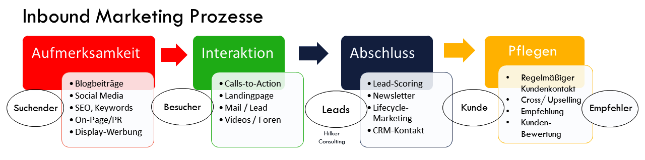 Leads gewinnen mit Marketing Automation