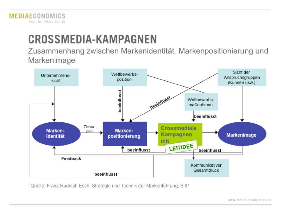 Innovationen Crossmedia Kampagne