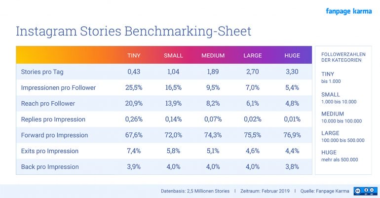 Instagram Stories Benchmark Sheet
