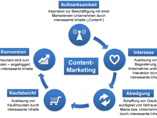Content-Marketing-Strategie