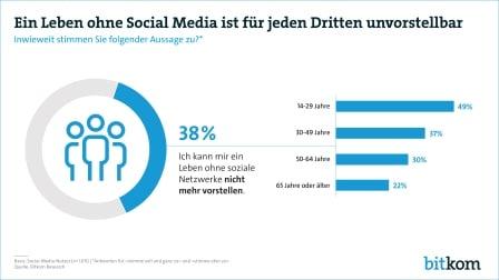 Ein Leben ohne Social Media ist für jeden Dritten unvorstellbar