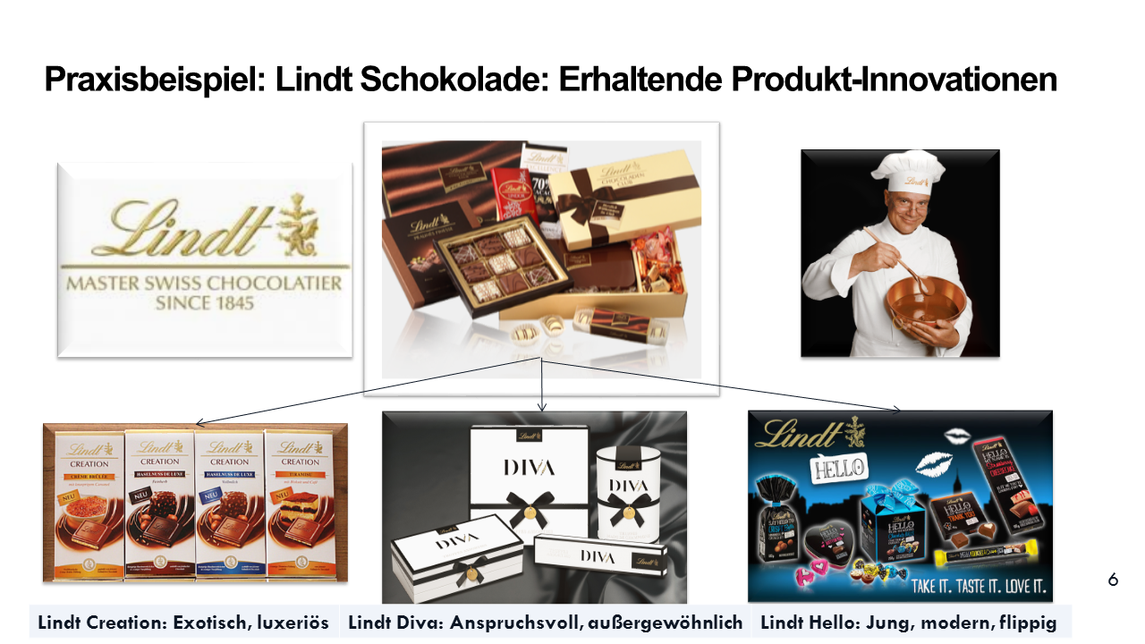 Lindt Innovationen