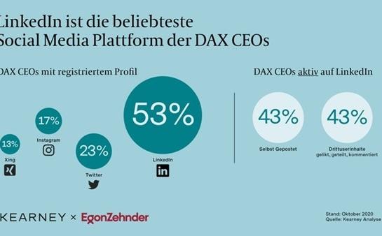 LinkedIn CEO Influencer Marketing