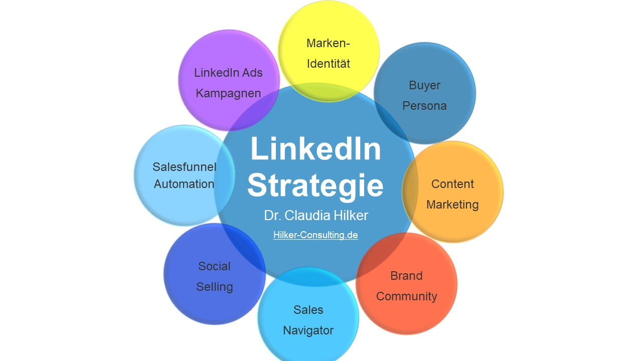 LinkedIn Strategie_Claudia Hilker Consulting