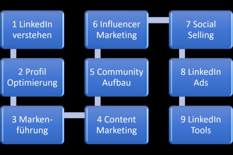 LinkedIn Masterclass Lernpfad