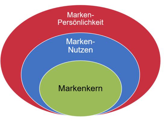 Marken Modell