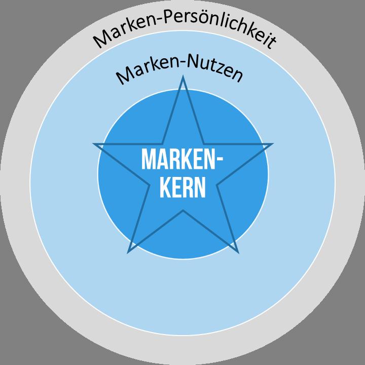 Markenpositionierung für den Erfolg
