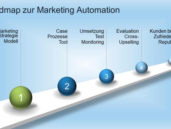 Marketing Automation Roadmap