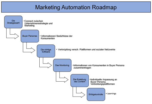Marketing Automation Roadmap