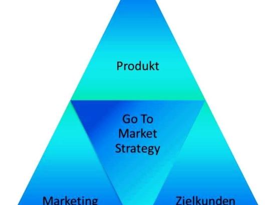 Go TO Market Strategie