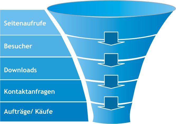 Mobile Sales Funnel