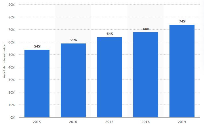 Nutzer Mobiles Internet 2019