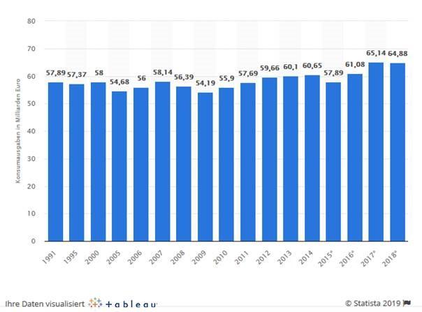 Nachhaltige Mode_Konsumverhalten Statista
