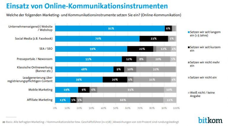 Kommunikationsinstrumente im Online Marketing
