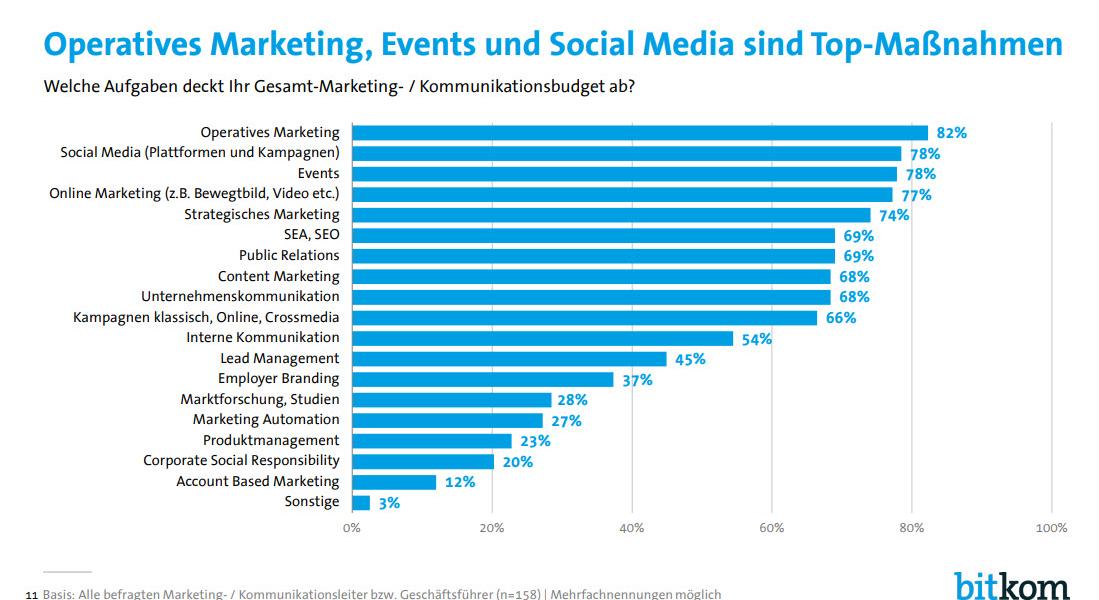 Operatives Online Marketing