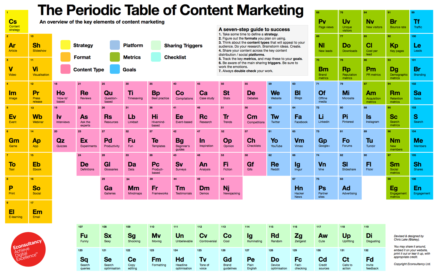 Periodic Table of Content Marketing.png