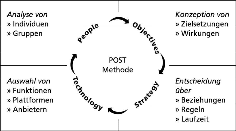 Social-Media-Strategie: POST von Li und Bernoff