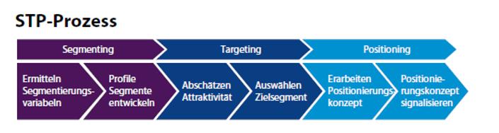 STP Strategie Vertrieb-1