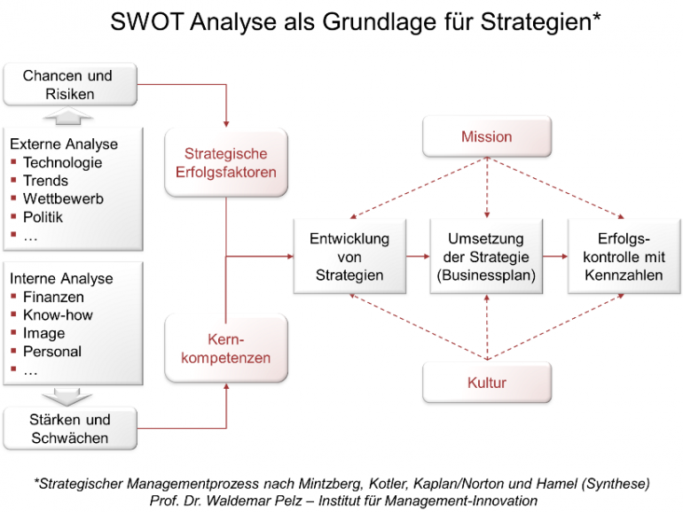 SWOT-Analyse für die Marketing-Strategie