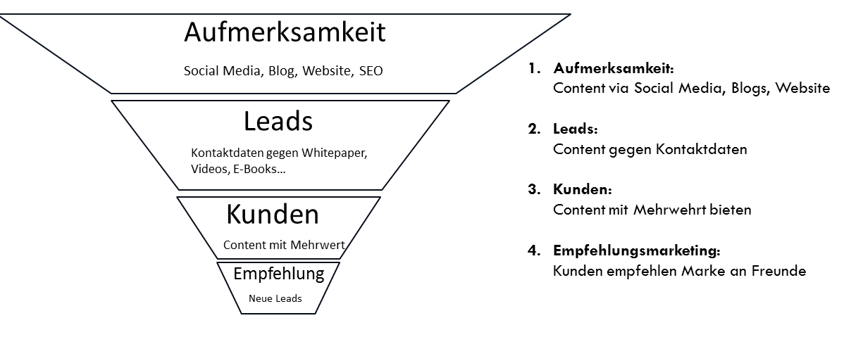 Sales Funnel leads mit Social Media gewinnen.png