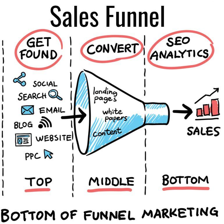 Sales Funnel Digital Marketing
