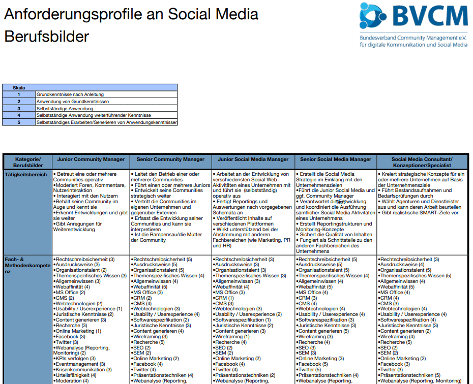 Social Media Berufsbilder