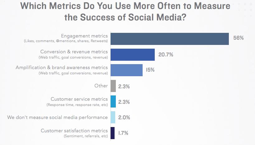 Studie Social Media Kennzahlen