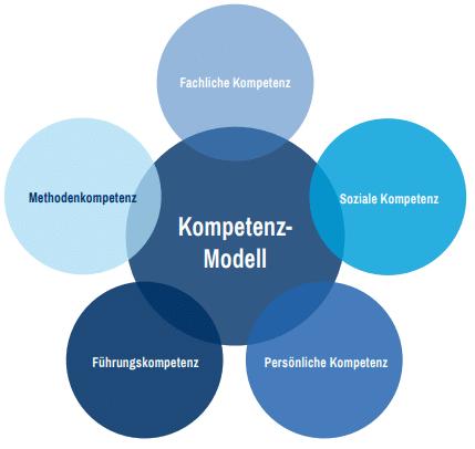 Social Media Kompetenz Modell