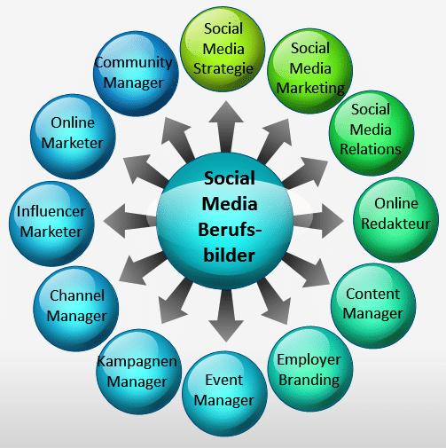 Social Media Manager Berufsbilder_Claudia Hilker