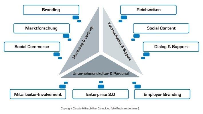 Social-Media-Marketing_Hilker.jpg