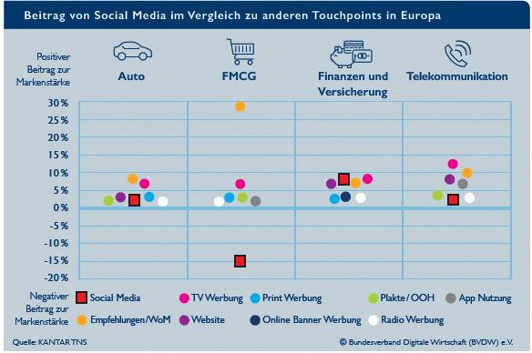 Social Media Markting im Branchenvergleich