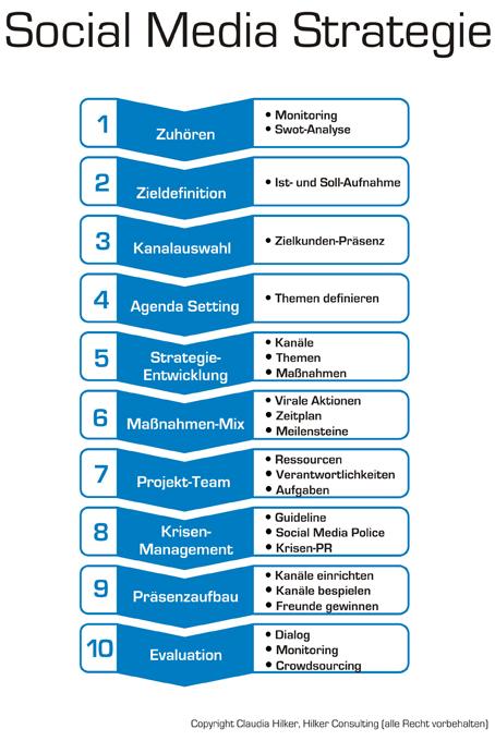 Social-Media Strategie Aufbau Hilker Consulting