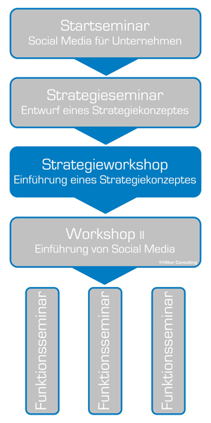 Social Media Workshop Hilker Consulting