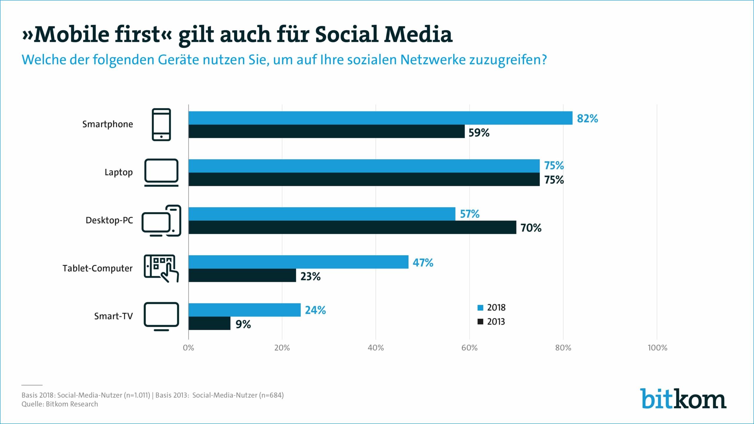 Social-Media-mobile-first