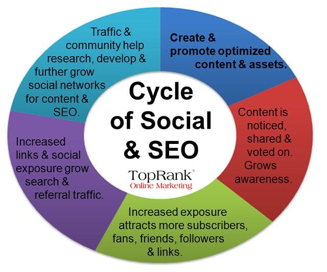 Kreislauf im Social SEO, um eine Website und Social-Media-Profil zu verbessern im Google-Ranking von Top Rank.