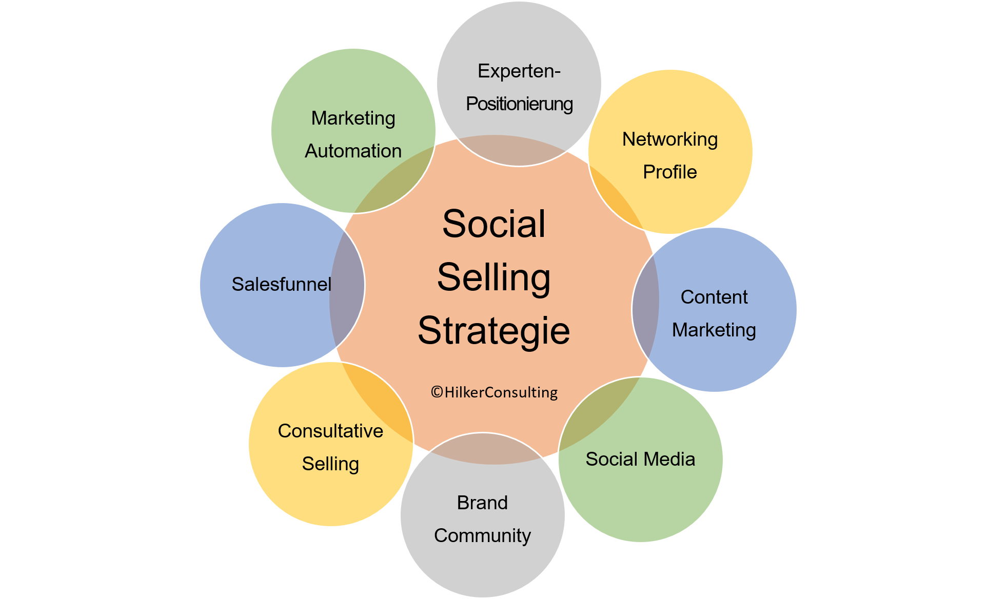 Social Selling Strategie_Hilker Consulting