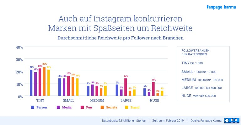Spaßseiten Instagram Stories Fanpage Karma