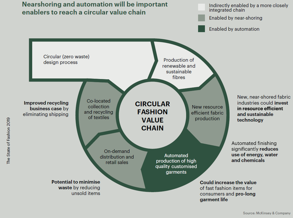 State of Fashion 2020 value chain