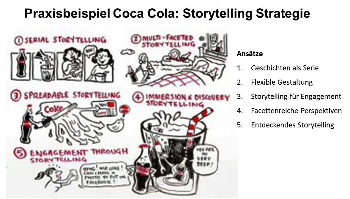 Storytelling Coca Cola Strategie