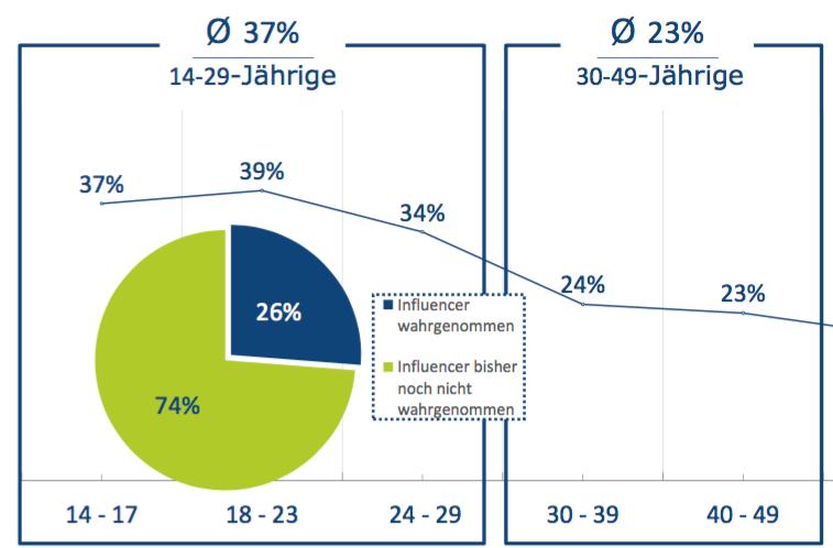 BVDW: Altersgruppen Influencer Marketing Studien