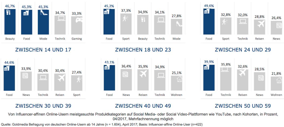 BVDW: Themen Influencer Marketing Studien