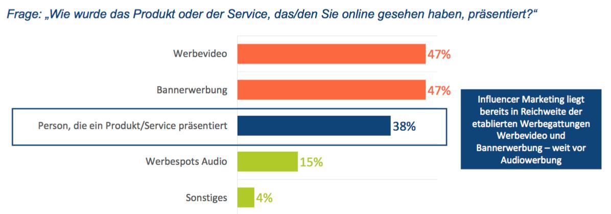 BVDW: Ranking Influencer Marketing Studien