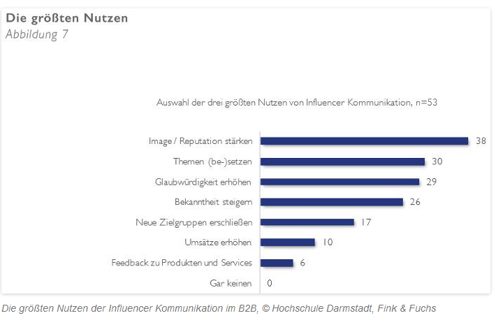 Studie Influencer Marketing B2B Nutzen