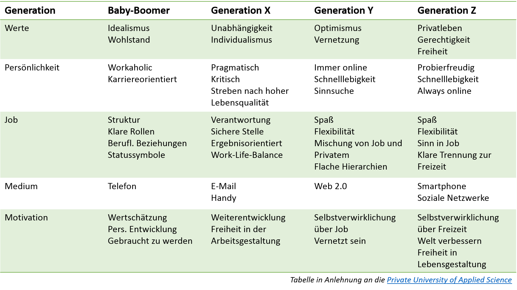 Tabelle zur Darstellung der Merkmale der Generationen Baby-Boomer, X, Y und Z.