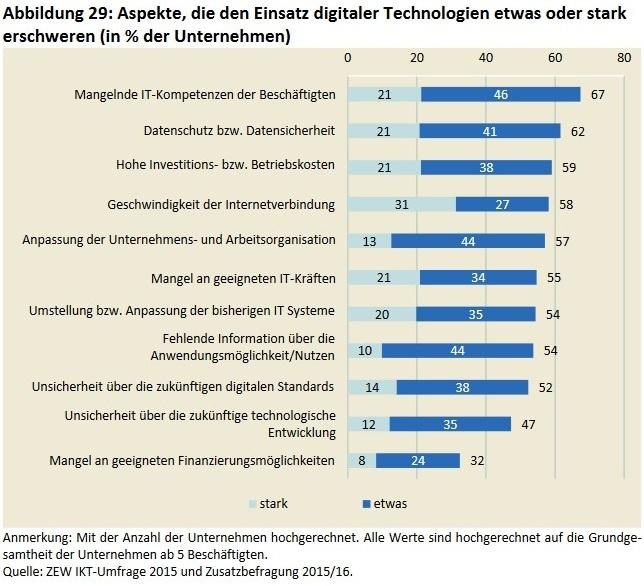 Digitale Transformation Herausforderungen