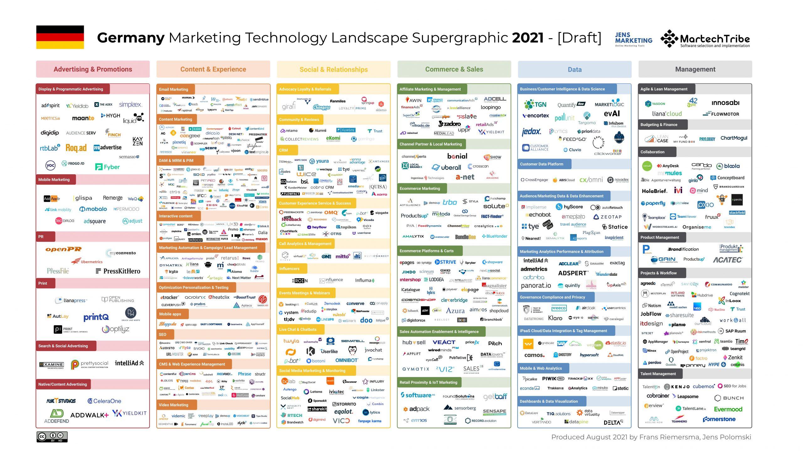 Tools Marketing Kommunikation Social Media