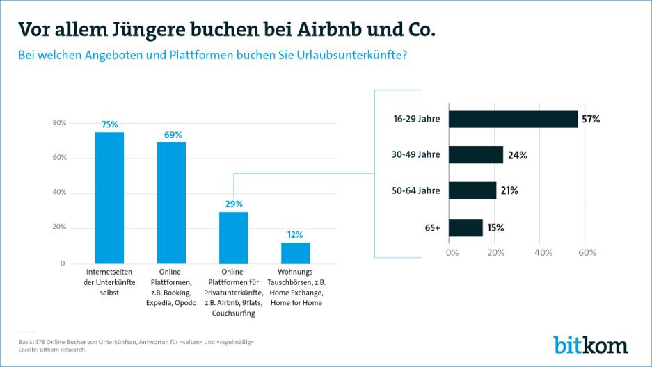 Digitalisierung Airbnb