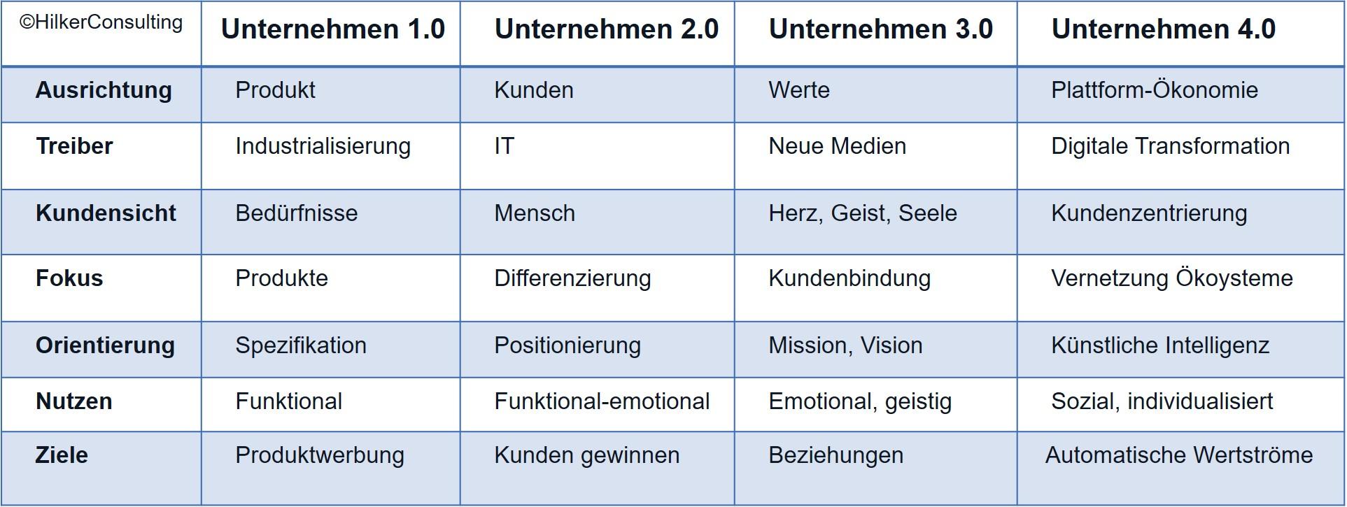 Unternehmen 4.0_Hilker Consulting