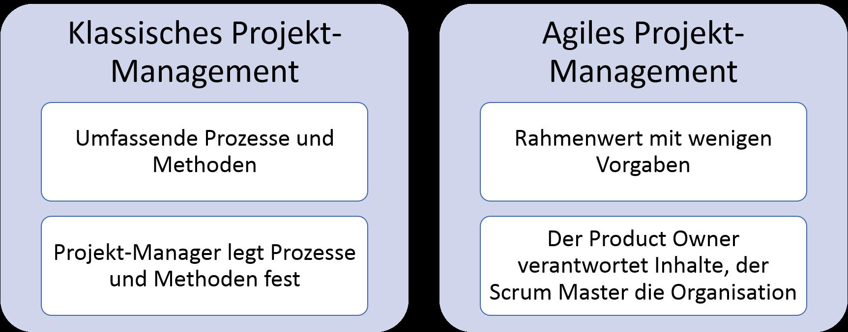 Unterschiede_klassisches Projekt-Mangement_agiles Projekt-Mangement_Claudia Hilker_