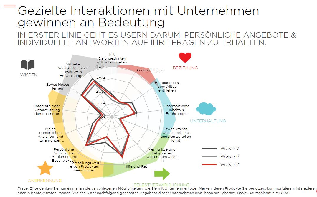 Content Marketing Wave 9 Studie